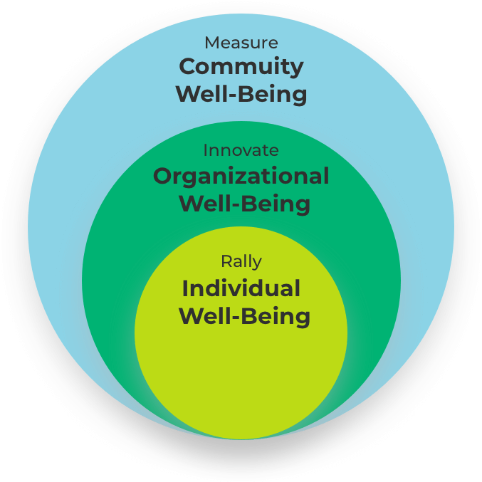 Circle chart that shows the Rally, Individual Well-Being inside the Innovate, Organizational Well-Being inside the largest Measure, Commuinty Well-Being circle